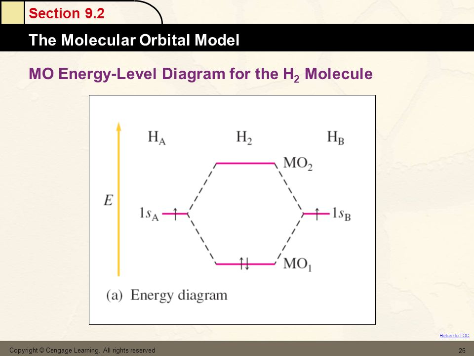 Section 9.2 The Molecular Orbital Model Return to TOC Copyright © Cengage Learning. All rights reserved 26 MO Energy-Level Diagram for the H 2 Molecul