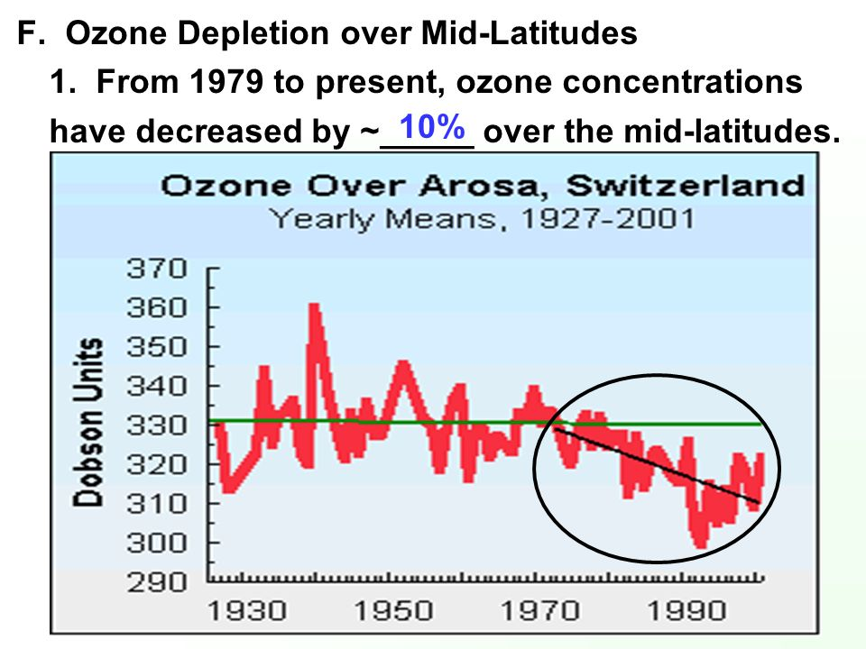 F. Ozone Depletion over Mid-Latitudes 1. From 1979 to present, ozone concentrations have decreased by ~_____ over the mid-latitudes. 10%