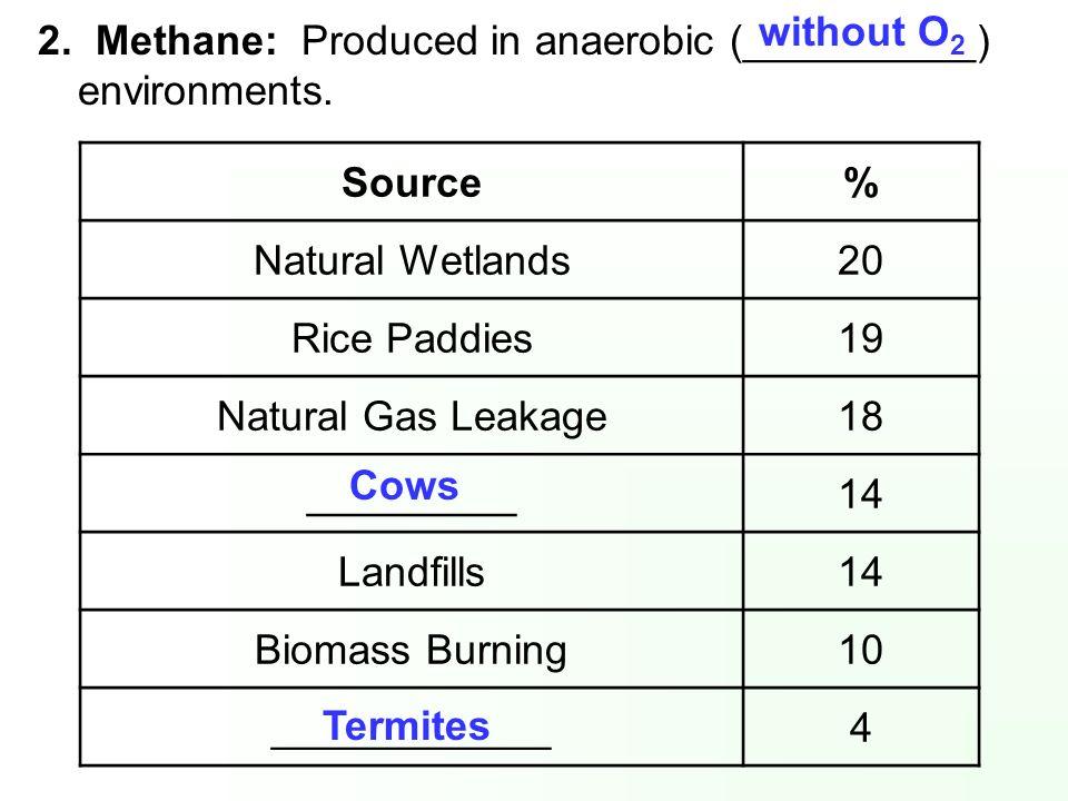 Source% Natural Wetlands20 Rice Paddies19 Natural Gas Leakage18 _________14 Landfills14 Biomass Burning10 ____________4 2. Methane: Produced in anaero