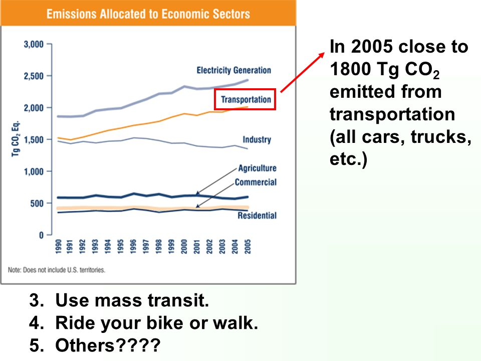 3. Use mass transit. 4. Ride your bike or walk. 5. Others???? In 2005 close to 1800 Tg CO 2 emitted from transportation (all cars, trucks, etc.)