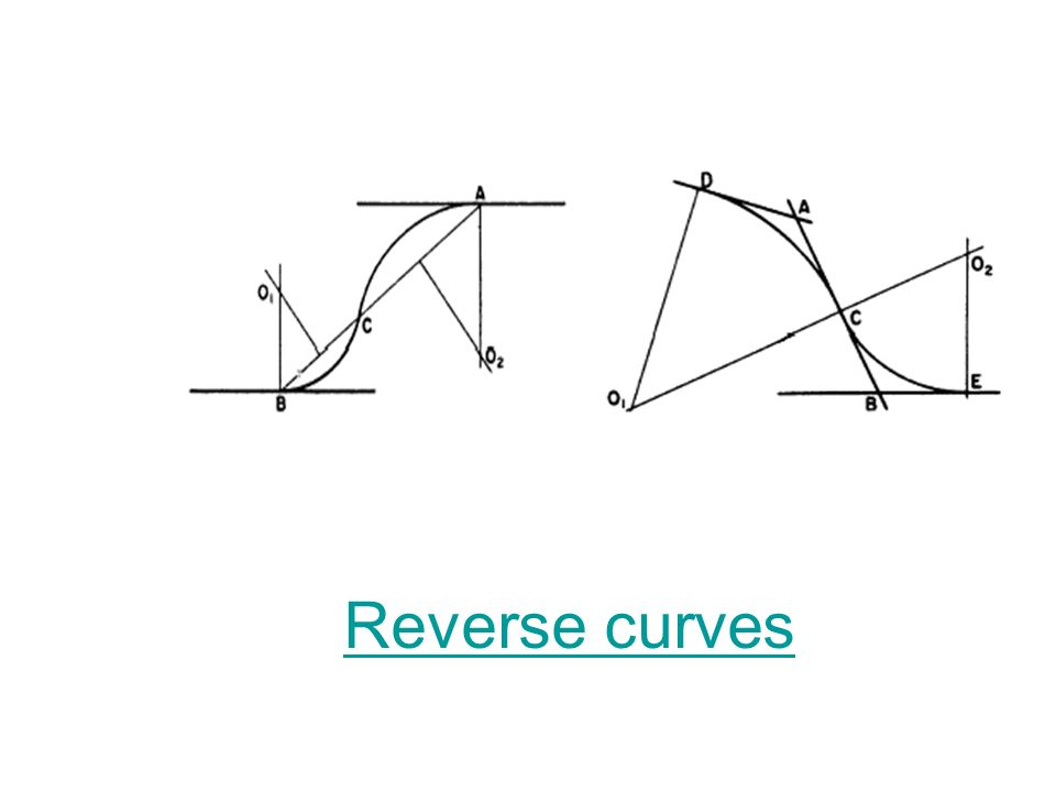 Alignment Design 2.Horizontal curves TRANSITION CURVE A curve having its radius varying gradually from a radius equal to infinity to a finite value eq