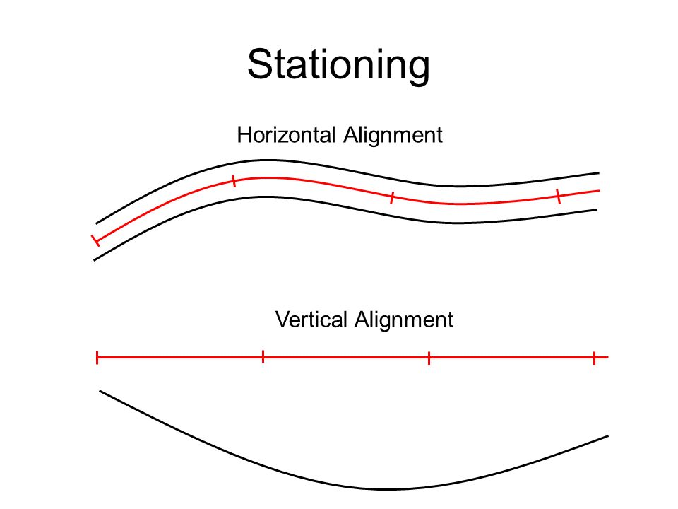 Concepts Alignment is a 3D problem broken down into two 2D problems –Horizontal Alignment (plan view) –Vertical Alignment (profile view) Stationing –A