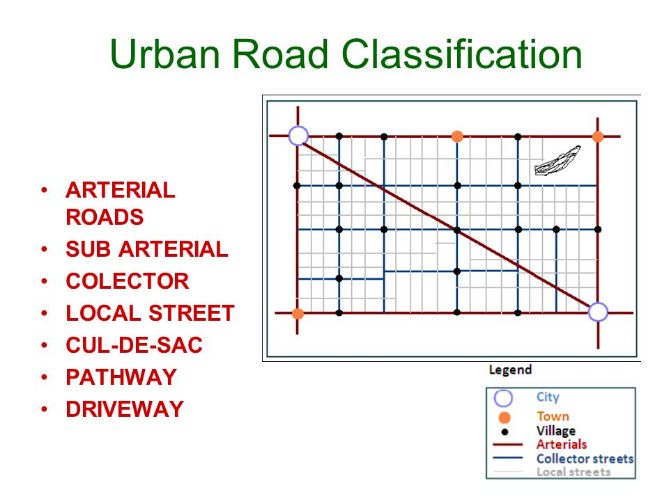 Urban Road Classification ARTERIAL ROADS SUB ARTERIAL COLLECTOR LOCAL STREET CUL-DE-SAC PATHWAY DRIVEWAY