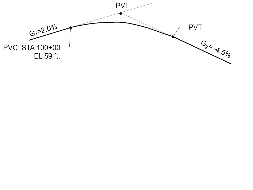 Example A 400 ft. equal tangent crest vertical curve has a PVC station of 100+00 at 59 ft. elevation. The initial grade is 2.0 percent and the final g