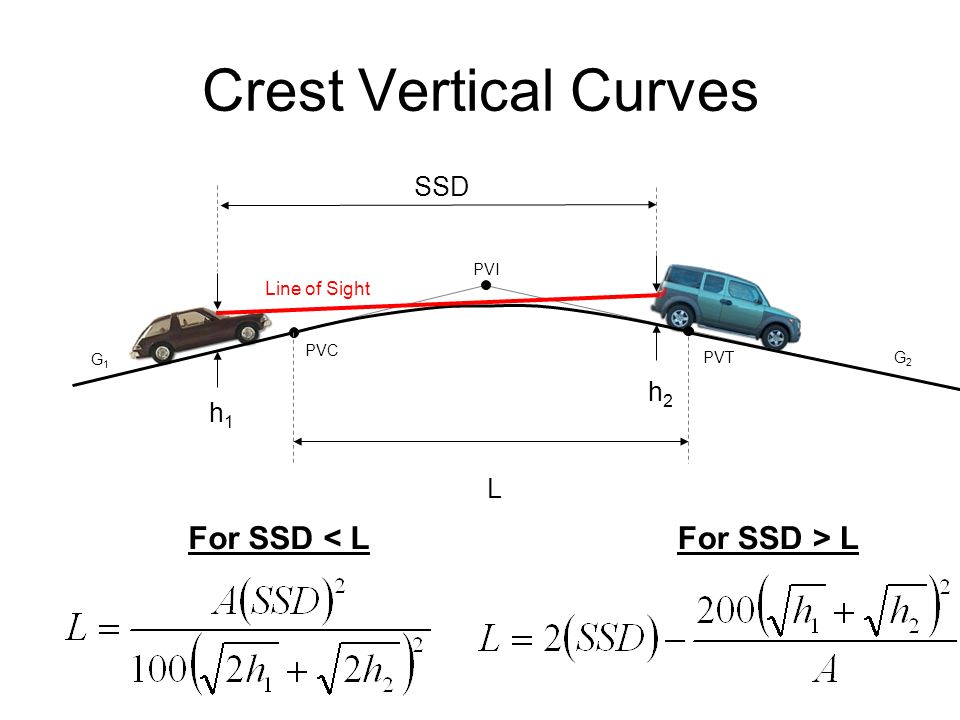 Other Properties K-Value (defines vertical curvature) –The number of horizontal feet needed for a 1% change in slope