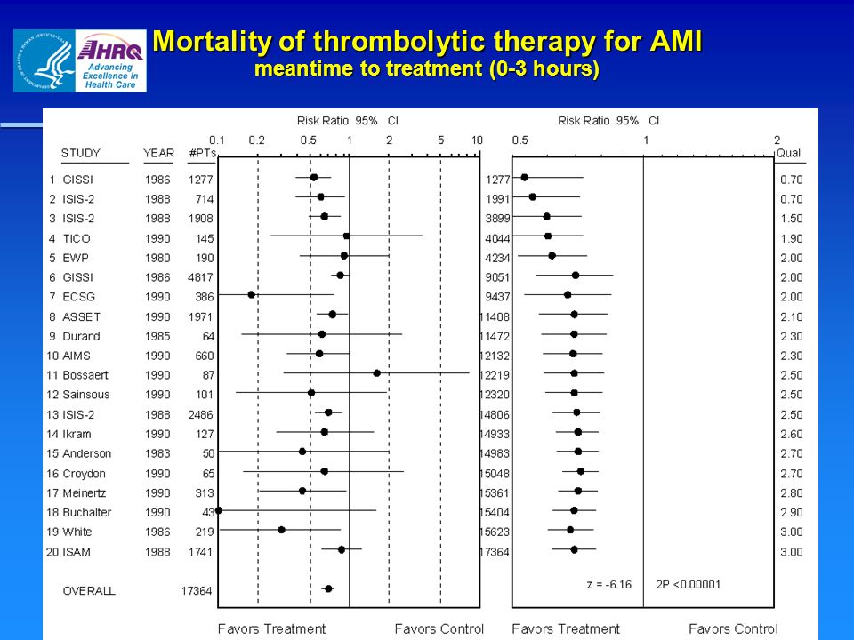 Mortality of thrombolytic therapy for AMI meantime to treatment (0-3 hours)