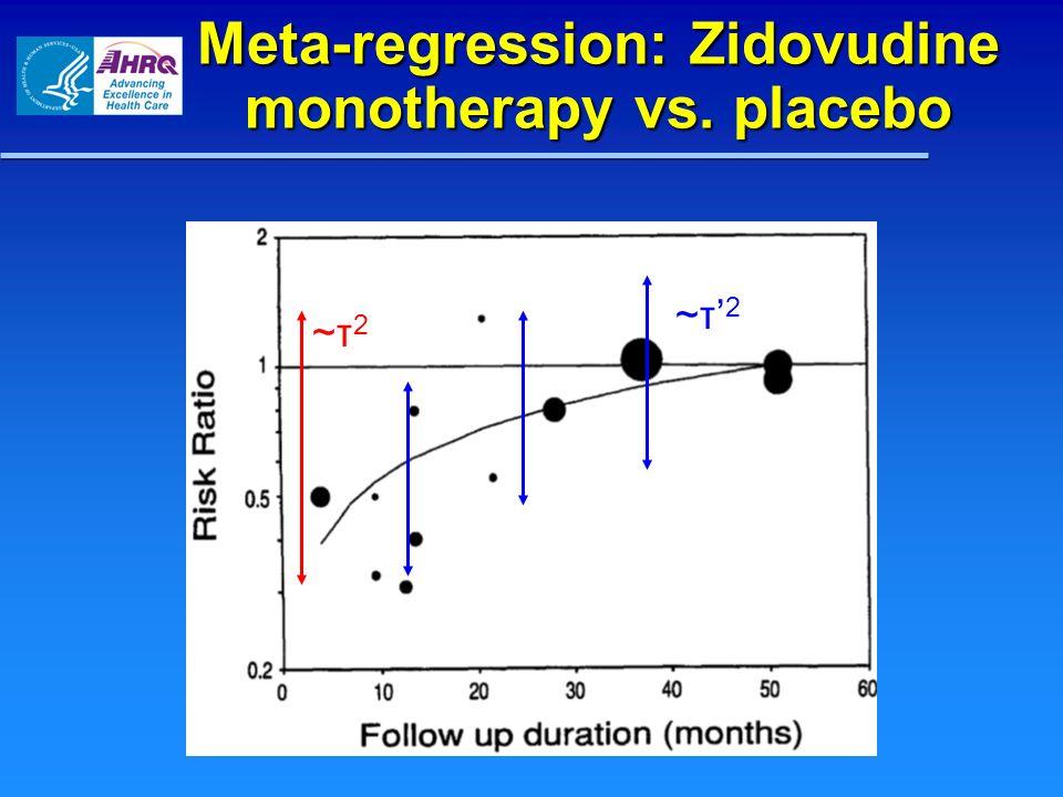 Meta-regression: Zidovudine monotherapy vs. placebo ~τ 2