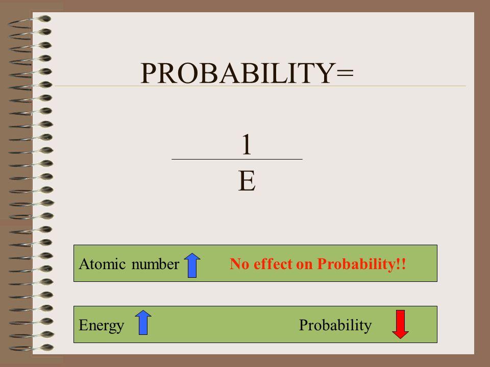 PROBABILITY= 1 E Energy Probability Atomic number No effect on Probability!!