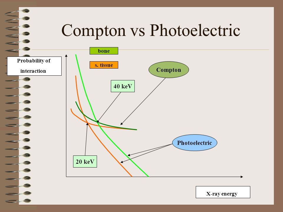 Compton vs Photoelectric Compton Photoelectric Probability of interaction X-ray energy bone s. tissue 40 keV 20 keV