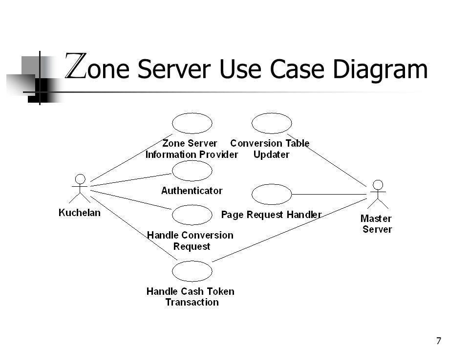 7 Z one Server Use Case Diagram