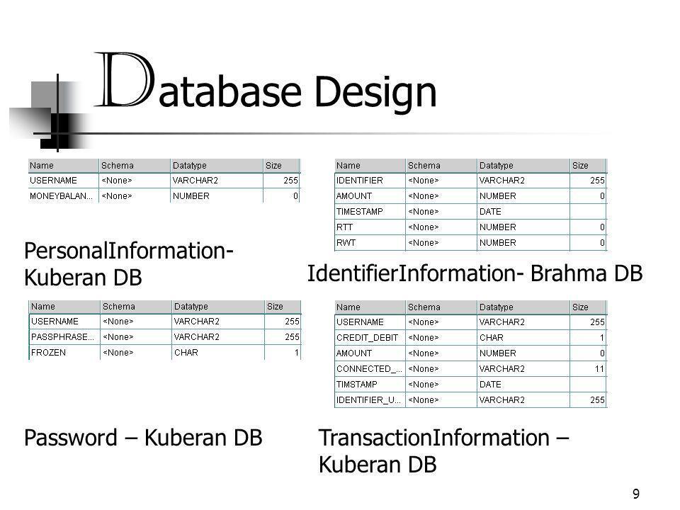 9 D atabase Design IdentifierInformation- Brahma DB Password – Kuberan DB PersonalInformation- Kuberan DB TransactionInformation – Kuberan DB
