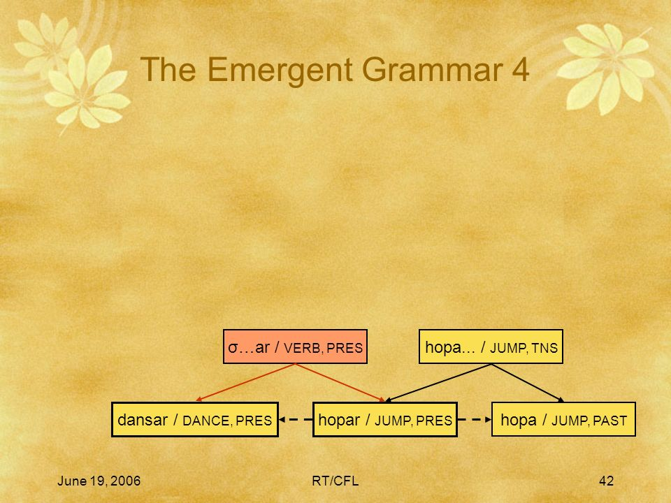 June 19, 2006RT/CFL41 The Emergent Grammar 3 hopar / JUMP, PRES hopa / JUMP, PAST hopa...