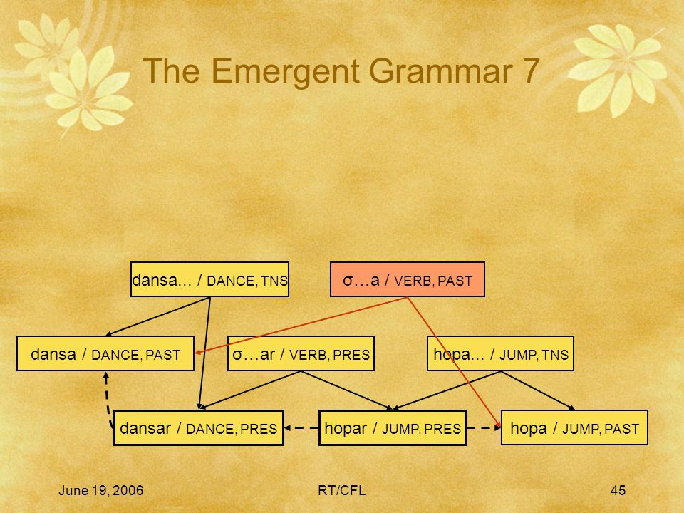June 19, 2006RT/CFL44 The Emergent Grammar 6 hopar / JUMP, PRES hopa / JUMP, PAST hopa... / JUMP, TNS dansar / DANCE, PRES σ…ar / VERB, PRES dansa / D