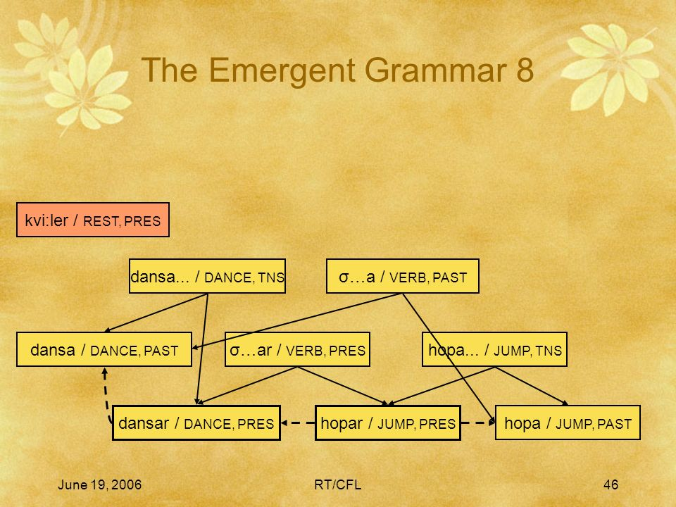 June 19, 2006RT/CFL45 The Emergent Grammar 7 hopar / JUMP, PRES hopa / JUMP, PAST hopa...