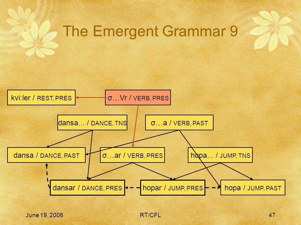 June 19, 2006RT/CFL46 The Emergent Grammar 8 hopar / JUMP, PRES hopa / JUMP, PAST hopa...