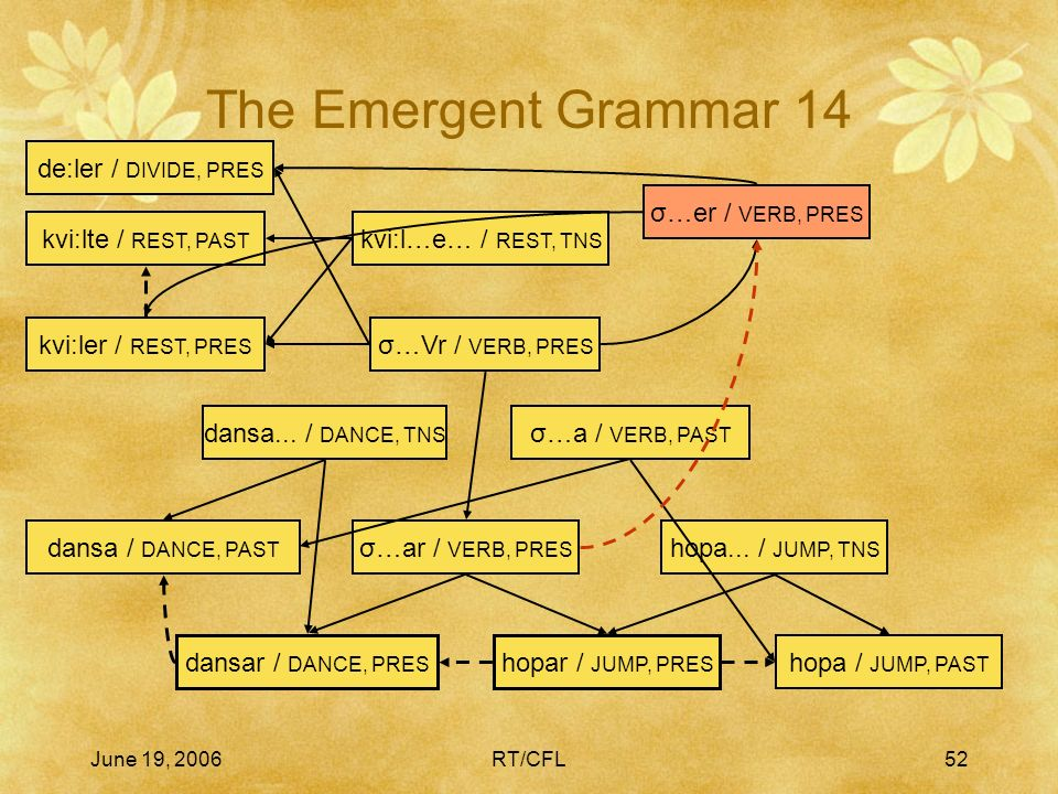 June 19, 2006RT/CFL51 The Emergent Grammar 13 hopar / JUMP, PRES hopa / JUMP, PAST hopa... / JUMP, TNS dansar / DANCE, PRES σ…ar / VERB, PRES dansa /