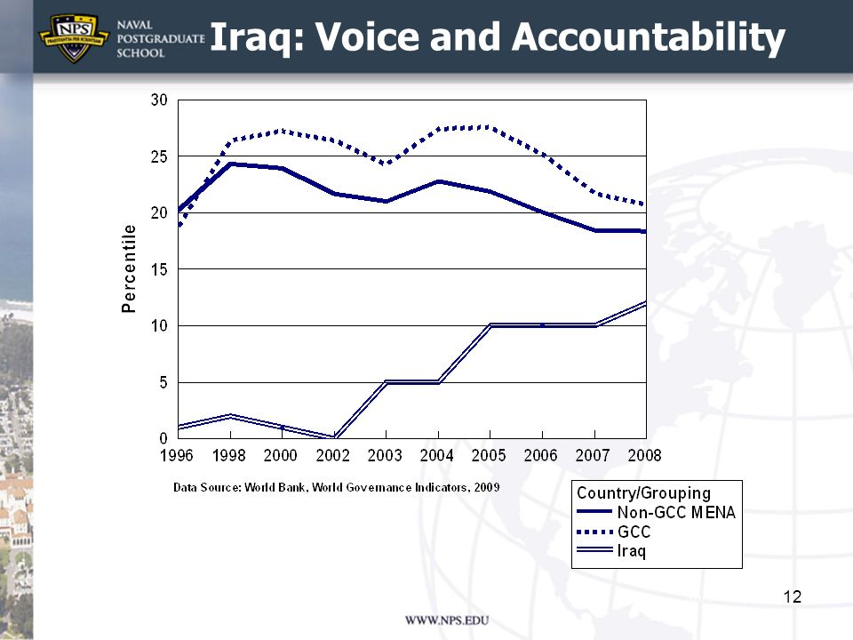 Iraq: Voice and Accountability 12