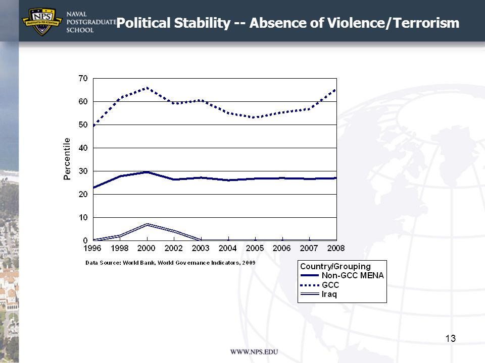 Political Stability -- Absence of Violence/Terrorism 13