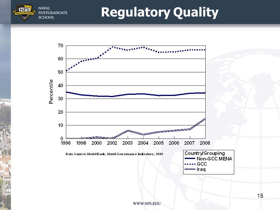 Regulatory Quality 15