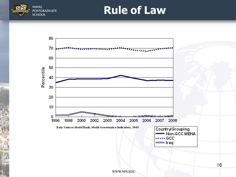 Rule of Law 16