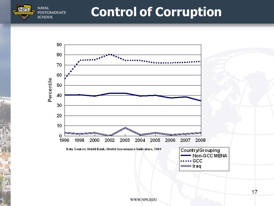 Control of Corruption 17