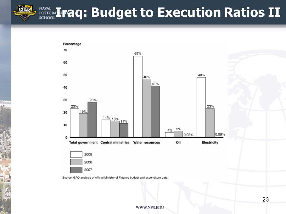 Iraq: Budget to Execution Ratios II 23