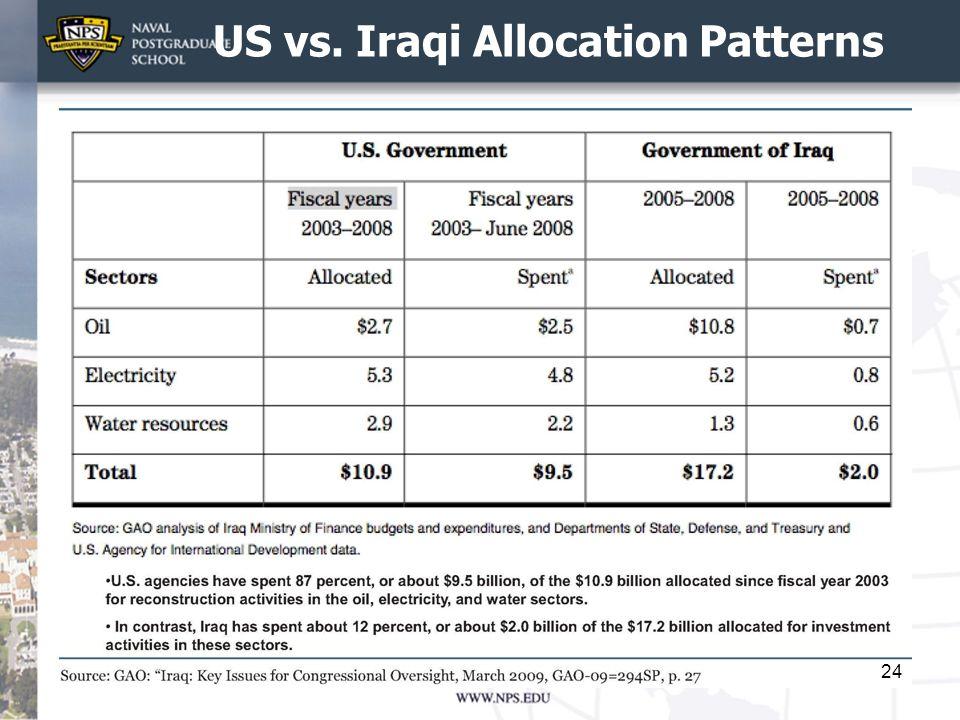 US vs. Iraqi Allocation Patterns 24