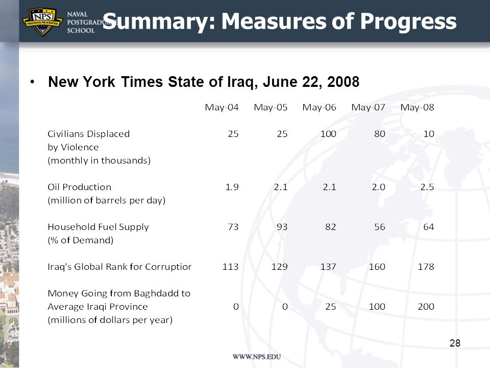 Summary: Measures of Progress New York Times State of Iraq, June 22, 2008 28