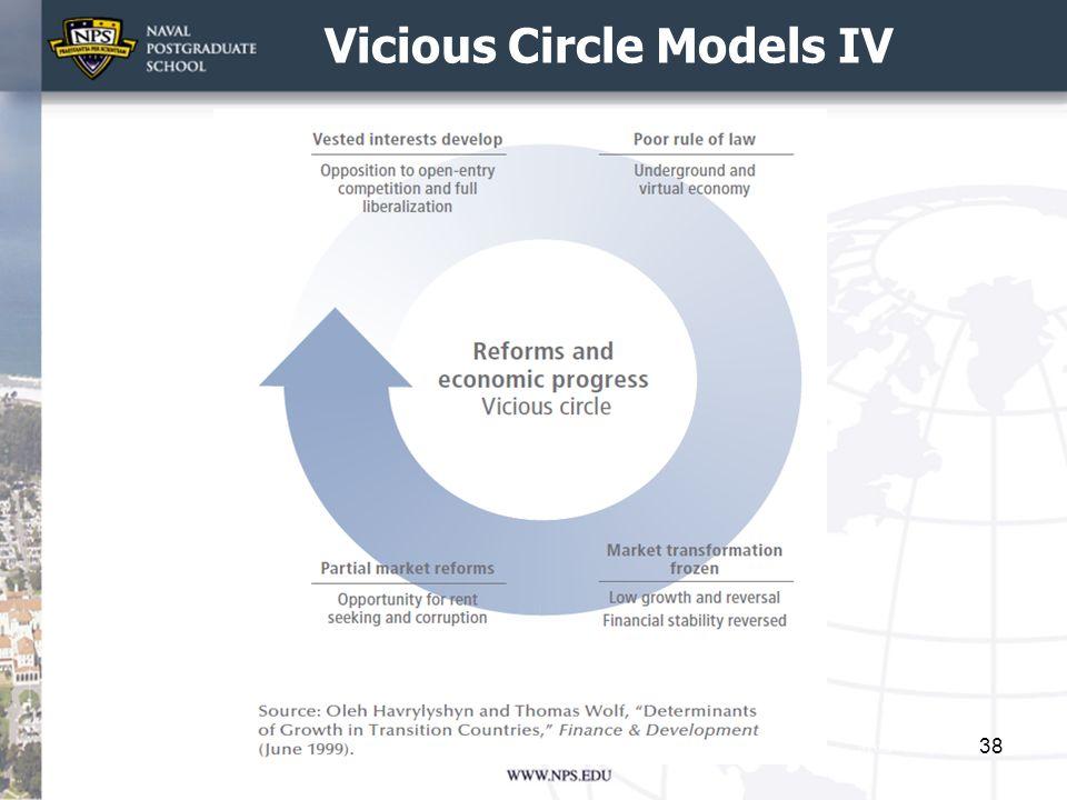 Vicious Circle Models IV 38