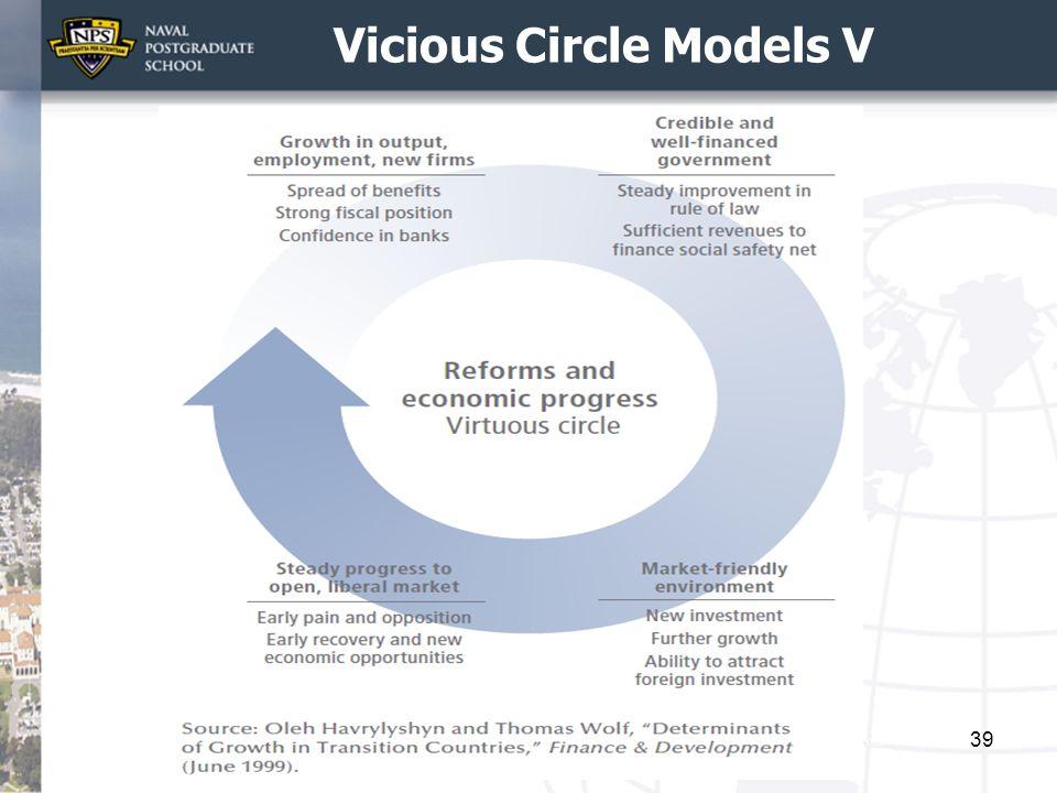 Vicious Circle Models V 39