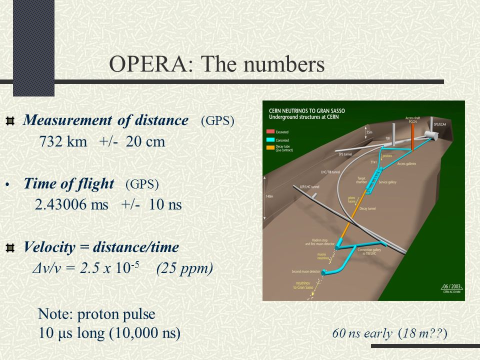 OPERA: The numbers Measurement of distance (GPS) 732 km +/- 20 cm Time of flight (GPS) 2.43006 ms +/- 10 ns Velocity = distance/time Δv/v = 2.5 x 10 -