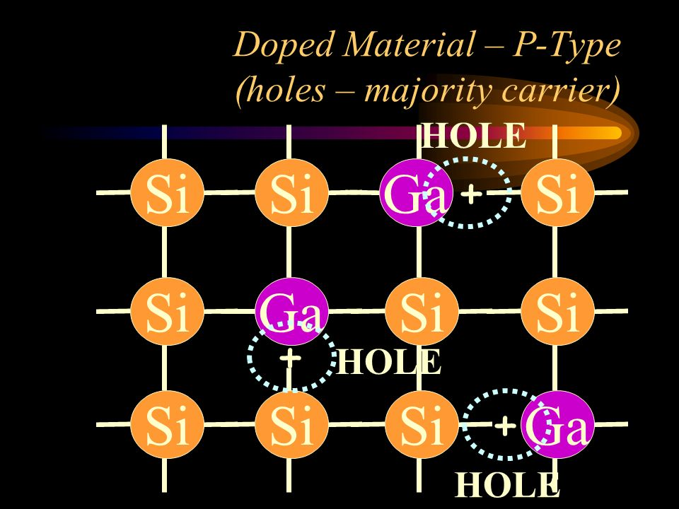 Doped Material – P-Type (holes – majority carrier) Si Ga + + + HOLE