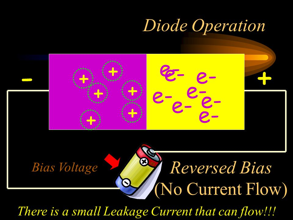 Diode Operation e- +- + + + + + + Reversed Bias (No Current Flow) Bias Voltage There is a small Leakage Current that can flow!!!