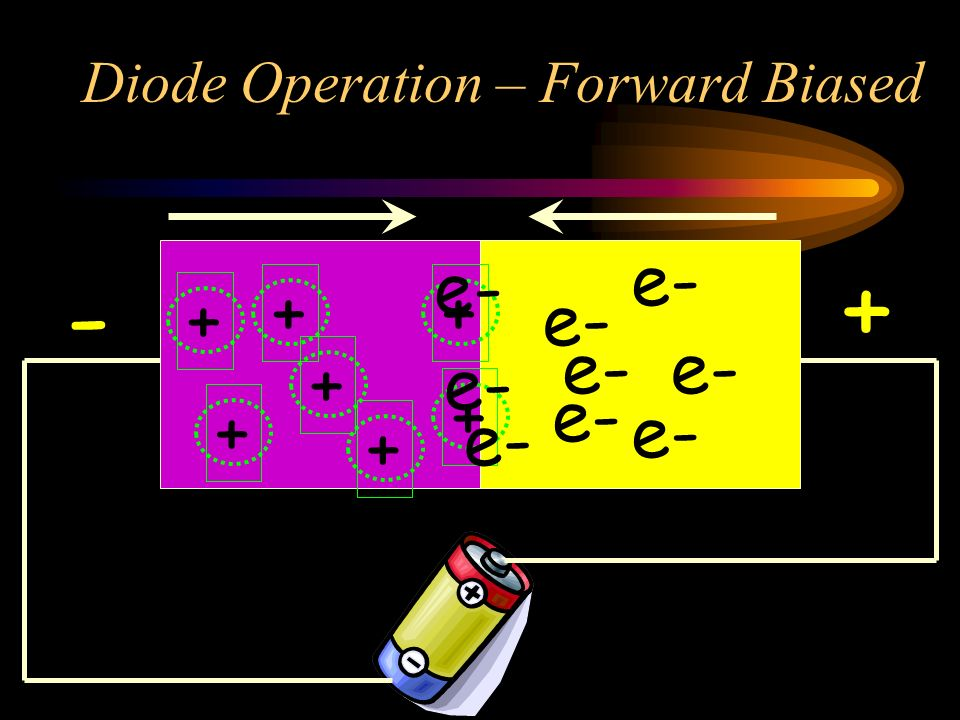 Diode Operation – Forward Biased + + + + + + + e- + -