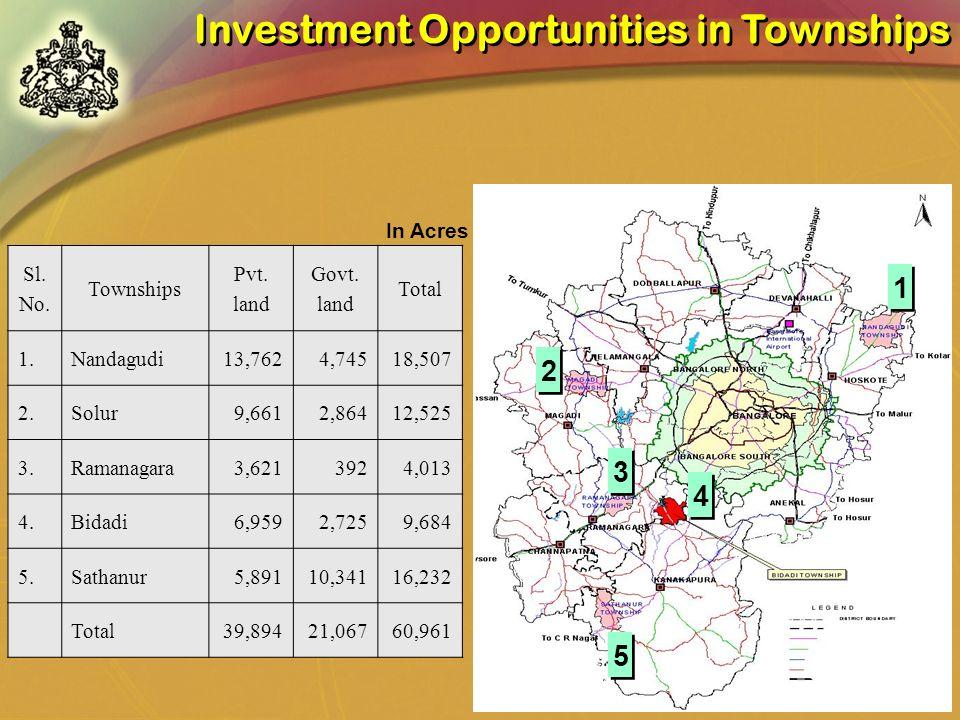 1 1 2 2 3 3 4 4 5 5 Sl. No. Townships Pvt. land Govt. land Total 1.Nandagudi13,7624,74518,507 2.Solur9,6612,86412,525 3.Ramanagara3,6213924,013 4.Bida