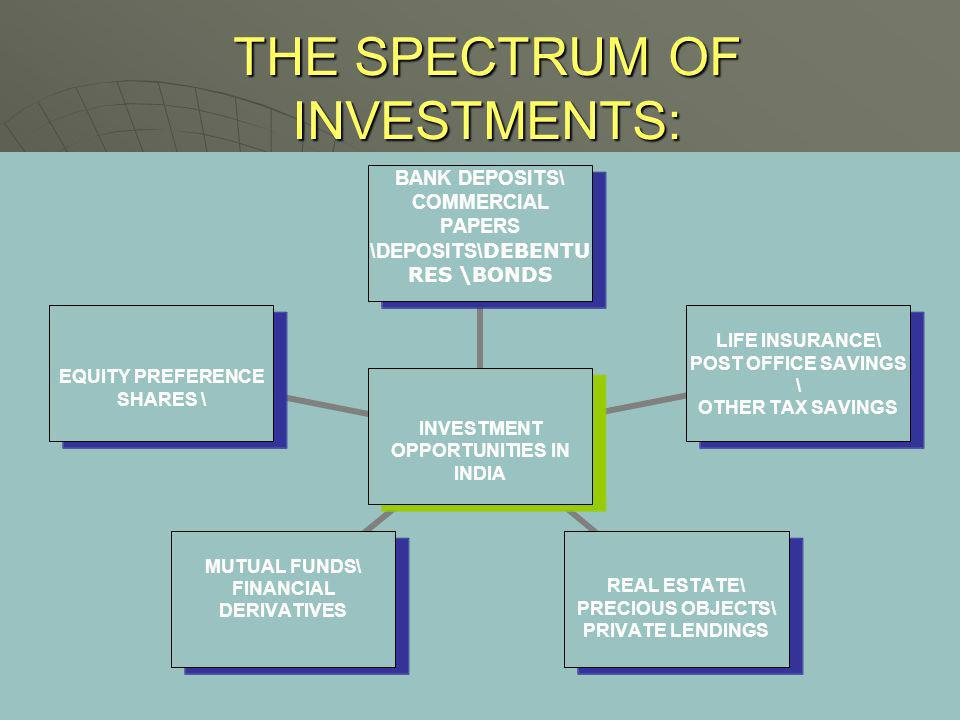 THE SPECTRUM OF INVESTMENTS: INVESTMENT OPPORTUNITIES IN INDIA BANK DEPOSITS\ COMMERCIAL PAPERS \DEPOSITS\ DEBENTURES \BONDS LIFE INSURANCE\ POST OFFI