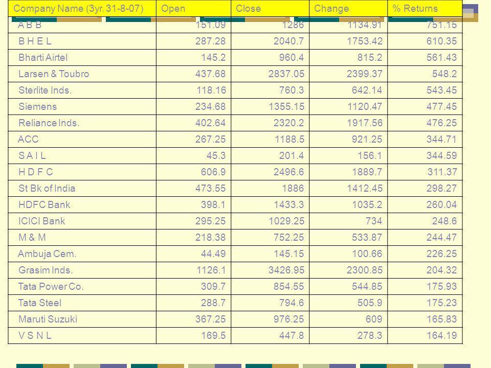Company Name (3yr. 31-8-07)OpenCloseChange% Returns A B B151.0912861134.91751.15 B H E L287.282040.71753.42610.35 Bharti Airtel145.2960.4815.2561.43 L