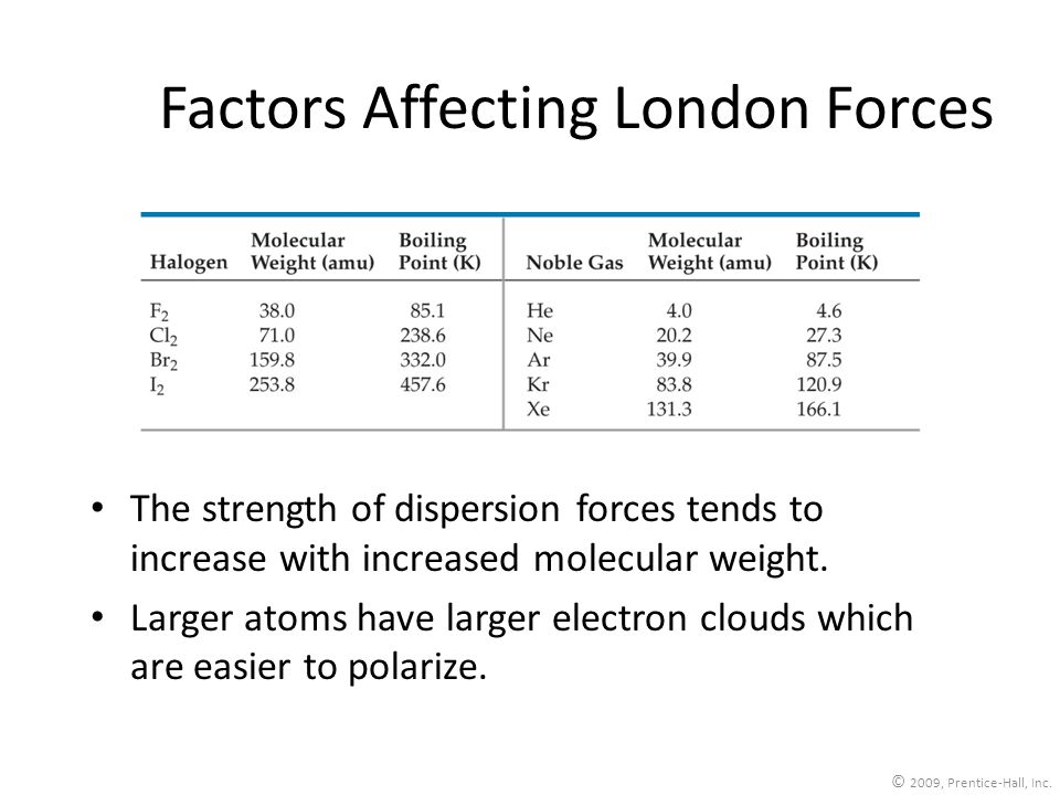 Factors Affecting London Forces The strength of dispersion forces tends to increase with increased molecular weight. Larger atoms have larger electron