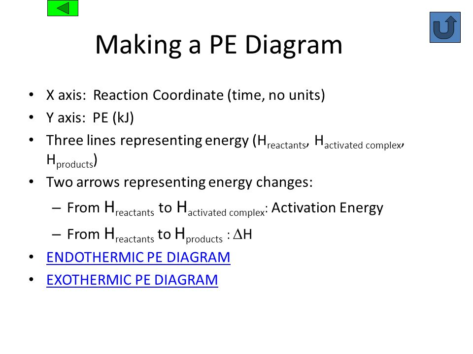 Making a PE Diagram X axis: Reaction Coordinate (time, no units) Y axis: PE (kJ) Three lines representing energy (H reactants, H activated complex, H