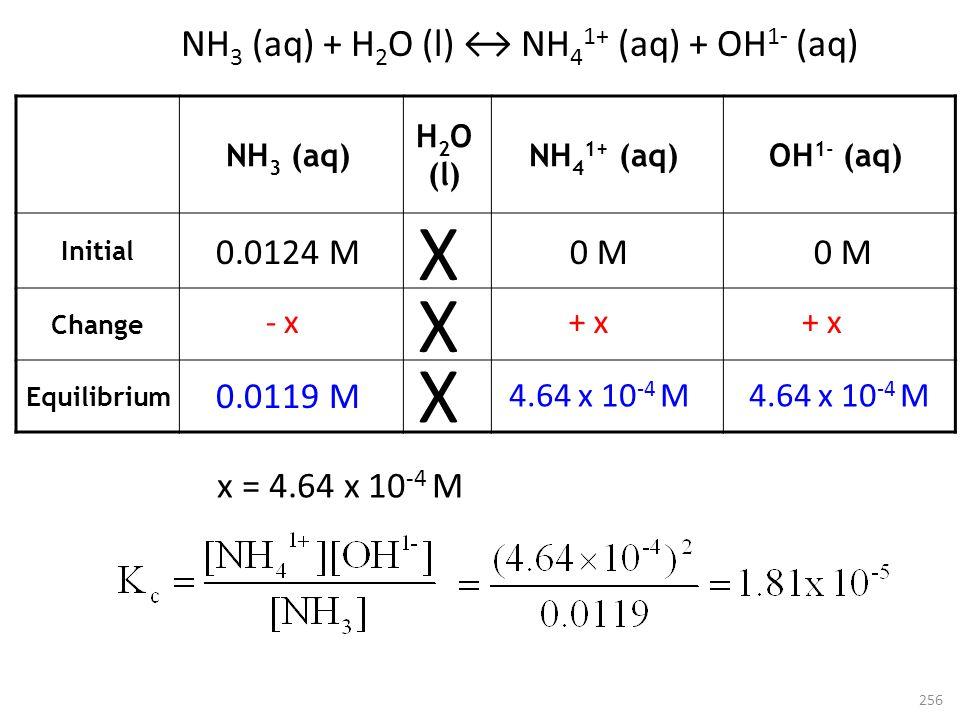 NH 3 (aq) + H 2 O (l) NH 4 1+ (aq) + OH 1- (aq) Initial Change Equilibrium 256 0.0124 M - x 0.0119 M 0 M + x 4.64 x 10 -4 M NH 3 (aq) H 2 O (l) NH 4 1