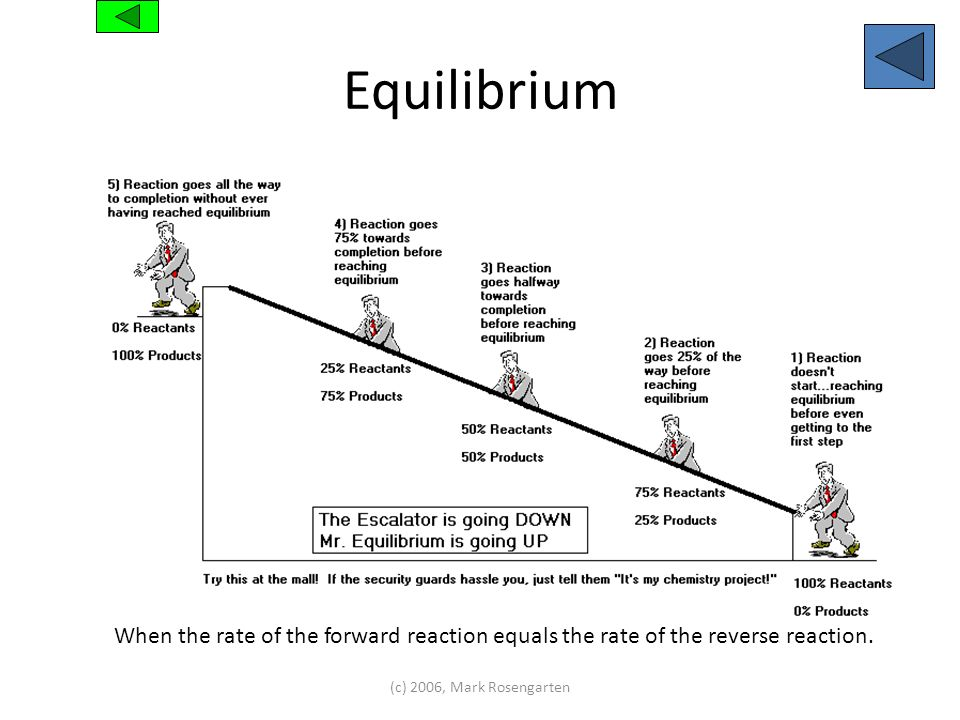 Equilibrium (c) 2006, Mark Rosengarten When the rate of the forward reaction equals the rate of the reverse reaction.