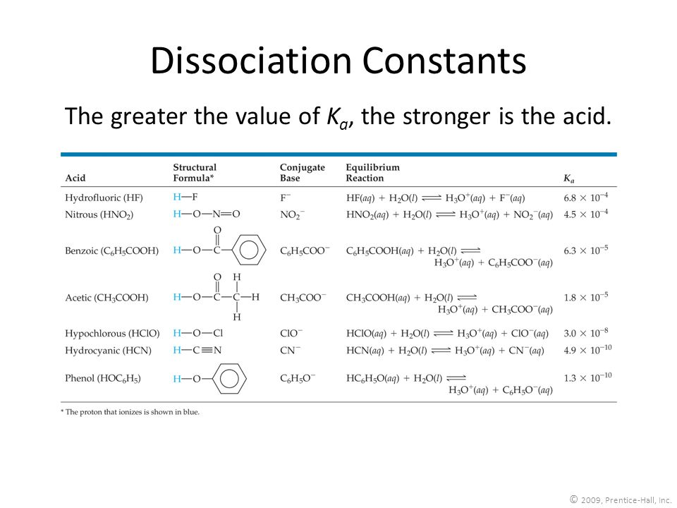 © 2009, Prentice-Hall, Inc. Dissociation Constants The greater the value of K a, the stronger is the acid.
