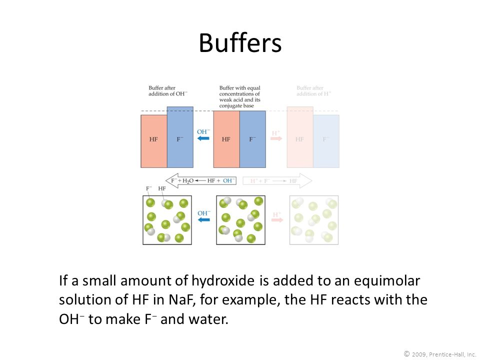 © 2009, Prentice-Hall, Inc. Buffers If a small amount of hydroxide is added to an equimolar solution of HF in NaF, for example, the HF reacts with the
