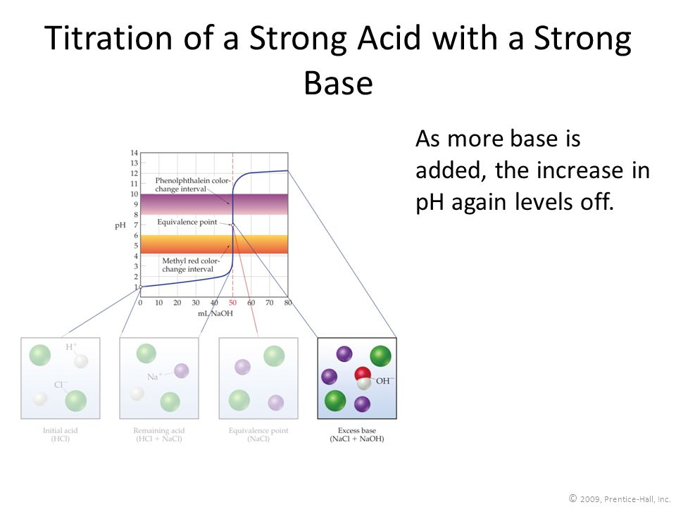 © 2009, Prentice-Hall, Inc. Titration of a Strong Acid with a Strong Base As more base is added, the increase in pH again levels off.
