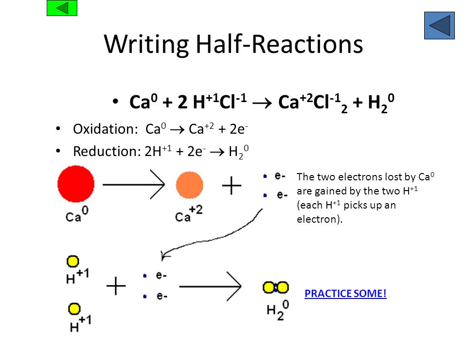Writing Half-Reactions Ca 0 + 2 H +1 Cl -1 Ca +2 Cl -1 2 + H 2 0 Oxidation: Ca 0 Ca +2 + 2e - Reduction: 2H +1 + 2e - H 2 0 The two electrons lost by