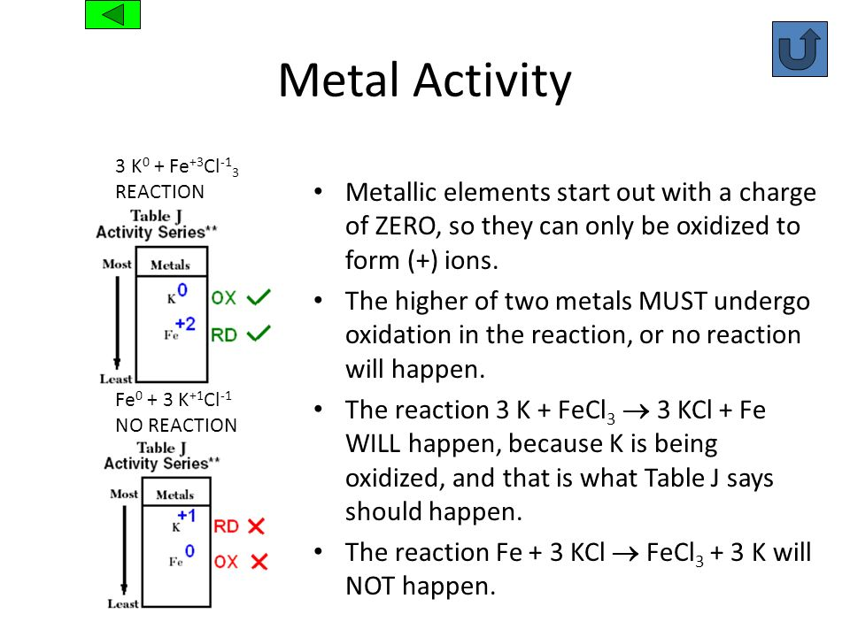 Metal Activity Metallic elements start out with a charge of ZERO, so they can only be oxidized to form (+) ions. The higher of two metals MUST undergo