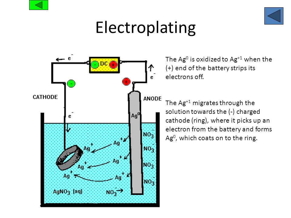 Electroplating The Ag 0 is oxidized to Ag +1 when the (+) end of the battery strips its electrons off. The Ag +1 migrates through the solution towards