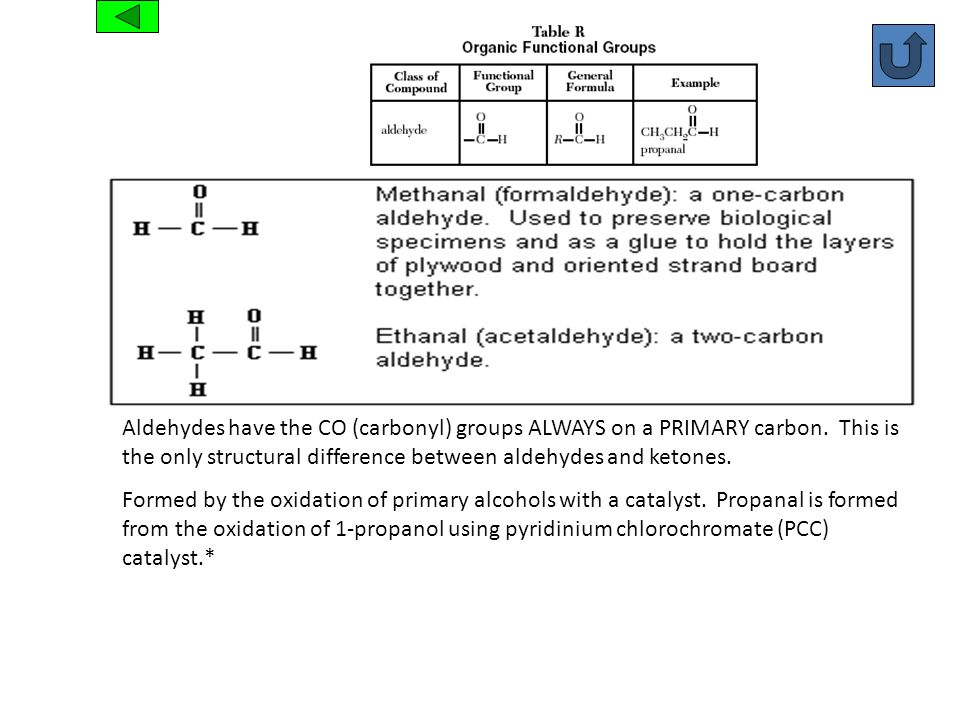 Aldehyde Aldehydes have the CO (carbonyl) groups ALWAYS on a PRIMARY carbon. This is the only structural difference between aldehydes and ketones. For