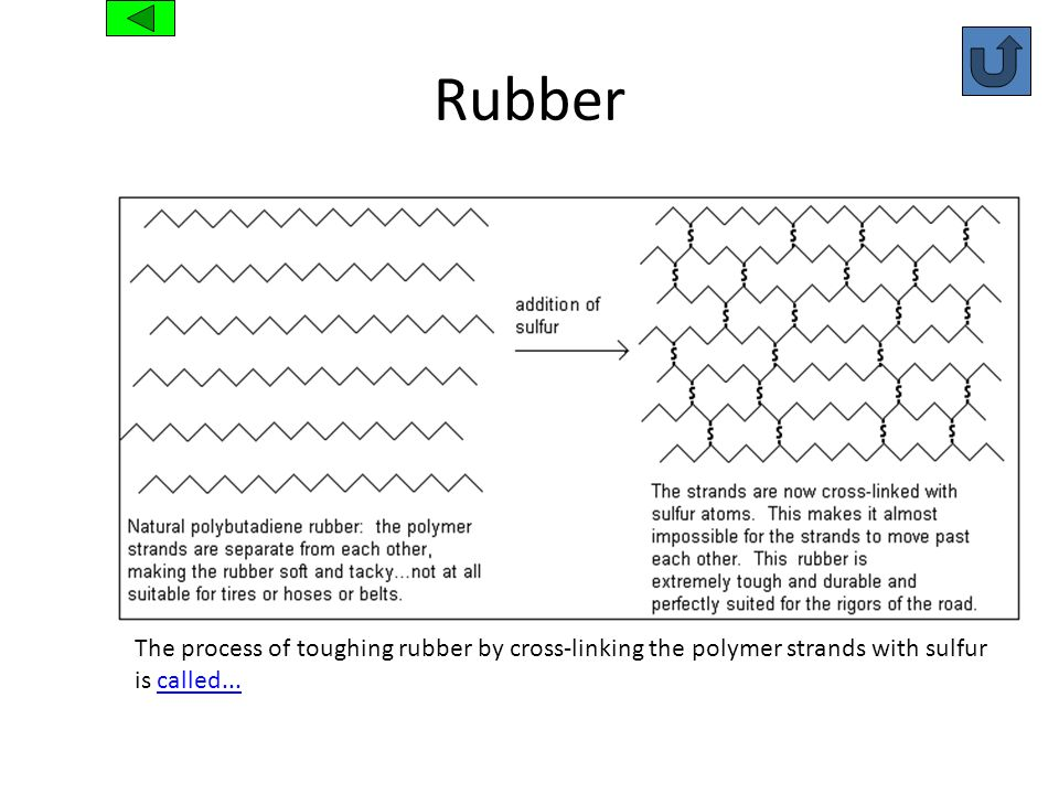 Rubber The process of toughing rubber by cross-linking the polymer strands with sulfur is called...called...