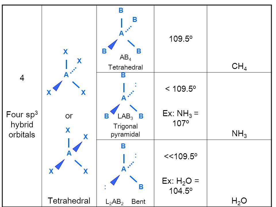 4 Four sp 3 hybrid orbitals or Tetrahedral AB 4 Tetrahedral 109.5º CH 4 LAB 3 Trigonal pyramidal < 109.5º Ex: NH 3 = 107º NH 3 L 2 AB 2 Bent <<109.5º